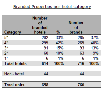 Branded Properties per Hotel Category