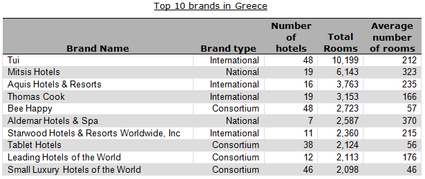 Top 10 hotel brands in Greece
